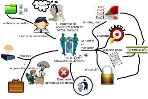 Concepto de direccion en administracion de diferentes autores